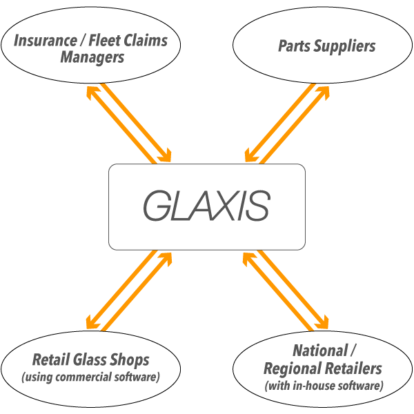 Glaxis Customer Chart image